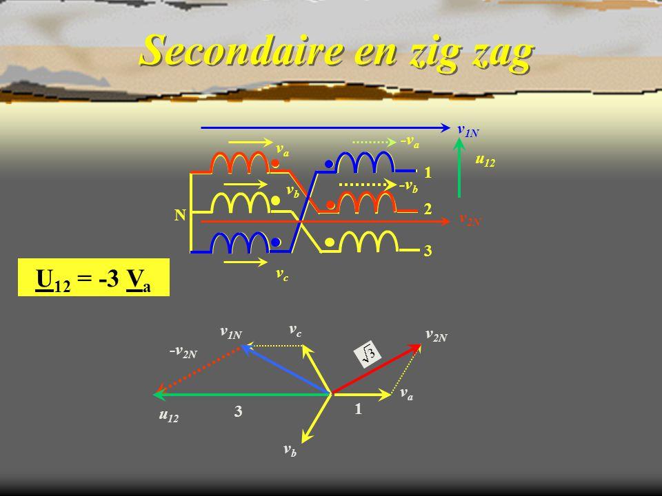 Secondaire en zig zag v 2N v 1N vava vbvb vcvc u 12 1 3 N 1 2 3 -v 2N u 12 -v a v 1N vava vcvc vbvb v 2N -v b U 12 = -3 V a