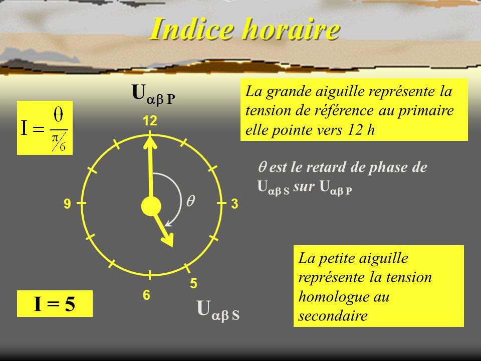 Indice horaire 11 U 12 S = V a - V b Couplage Dy 11 U 12 P = V A 3 6 9 12 A B C 1 2 3 u 12S u 12P c b a 1 2 3 vAvA vbvb vava vava vcvc vbvb U 12 S