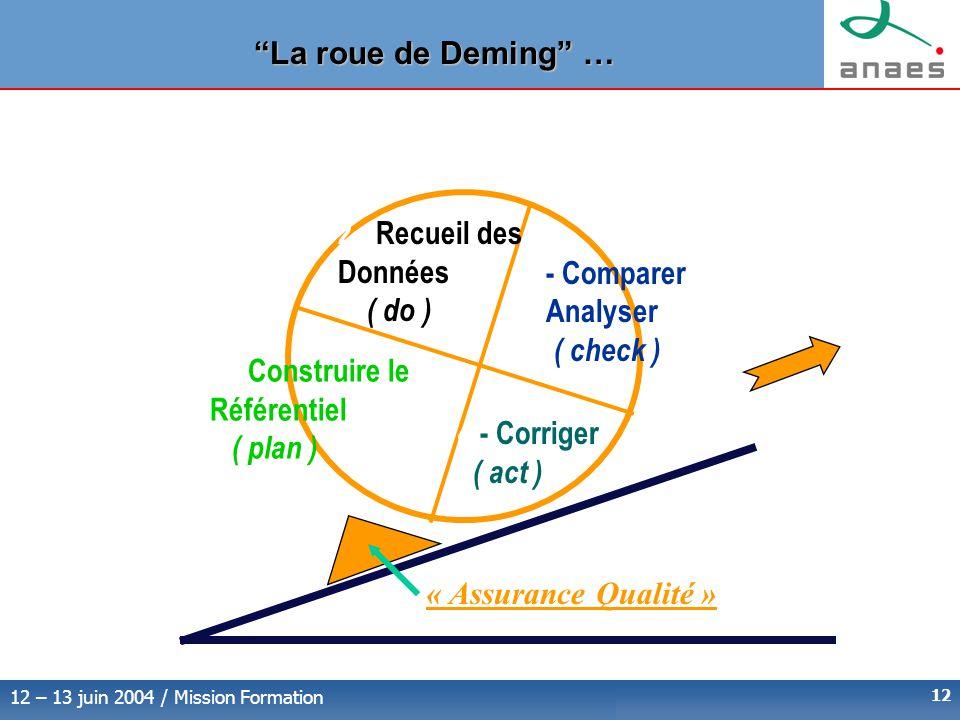 12 – 13 juin 2004 / Mission Formation 12 La roue de Deming … 2 - Recueil des Données ( do ) 1 - Construire le Référentiel ( plan ) - Comparer Analyser ( check ) 4 - Corriger ( act ) « Assurance Qualité »