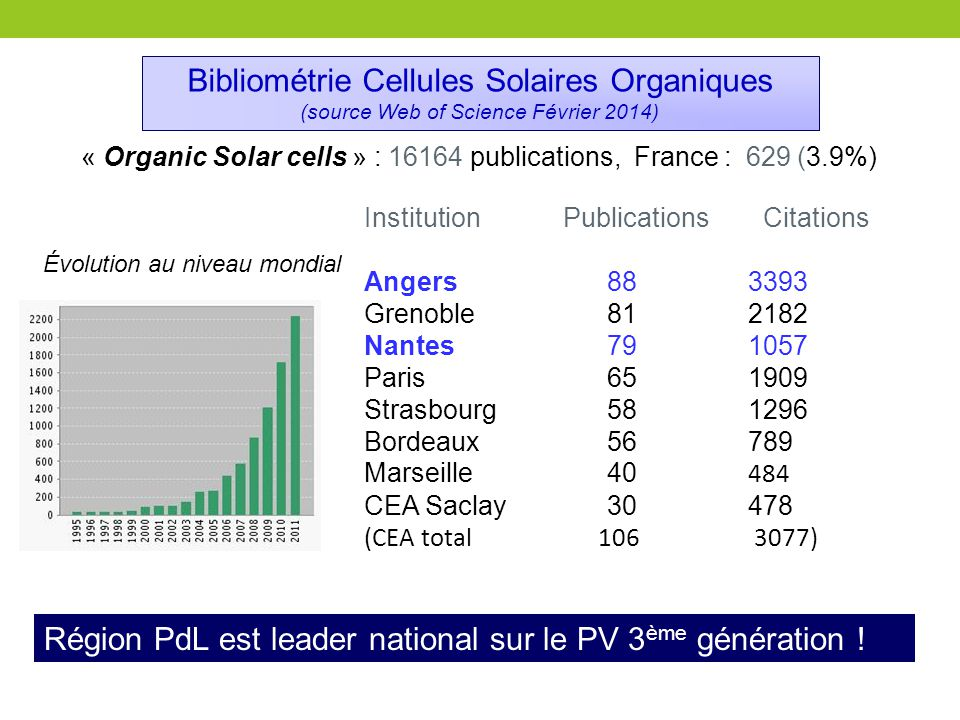 Institution Publications Citations Angers 883393 Grenoble 812182 Nantes 79 1057 Paris 65 1909 Strasbourg 58 1296 Bordeaux 56 789 Marseille 40 484 CEA Saclay 30 478 (CEA total 106 3077) « Organic Solar cells » : 16164 publications, France : 629 (3.9%) Bibliométrie Cellules Solaires Organiques (source Web of Science Février 2014) Région PdL est leader national sur le PV 3 ème génération .