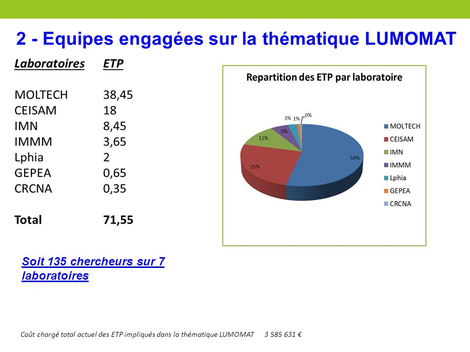 2 - Equipes engagées sur la thématique LUMOMAT Coût chargé total actuel des ETP impliqués dans la thématique LUMOMAT3 585 631 € Soit 135 chercheurs su