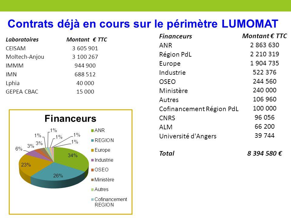 Contrats déjà en cours sur le périmètre LUMOMAT Laboratoires Montant € TTC CEISAM3 605 901 Moltech-Anjou3 100 267 IMMM944 900 IMN688 512 Lphia40 000 G
