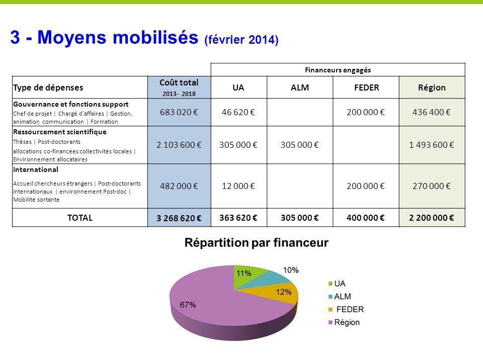 3 - Moyens mobilisés (février 2014) Financeurs engagés Type de dépenses Coût total UAALM FEDERRégion 2013- 2018 Gouvernance et fonctions support 683 0