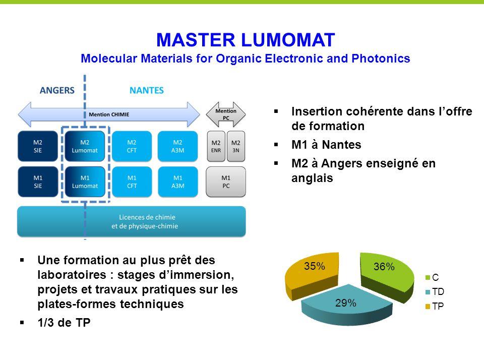  Insertion cohérente dans l'offre de formation  M1 à Nantes  M2 à Angers enseigné en anglais MASTER LUMOMAT Molecular Materials for Organic Electro
