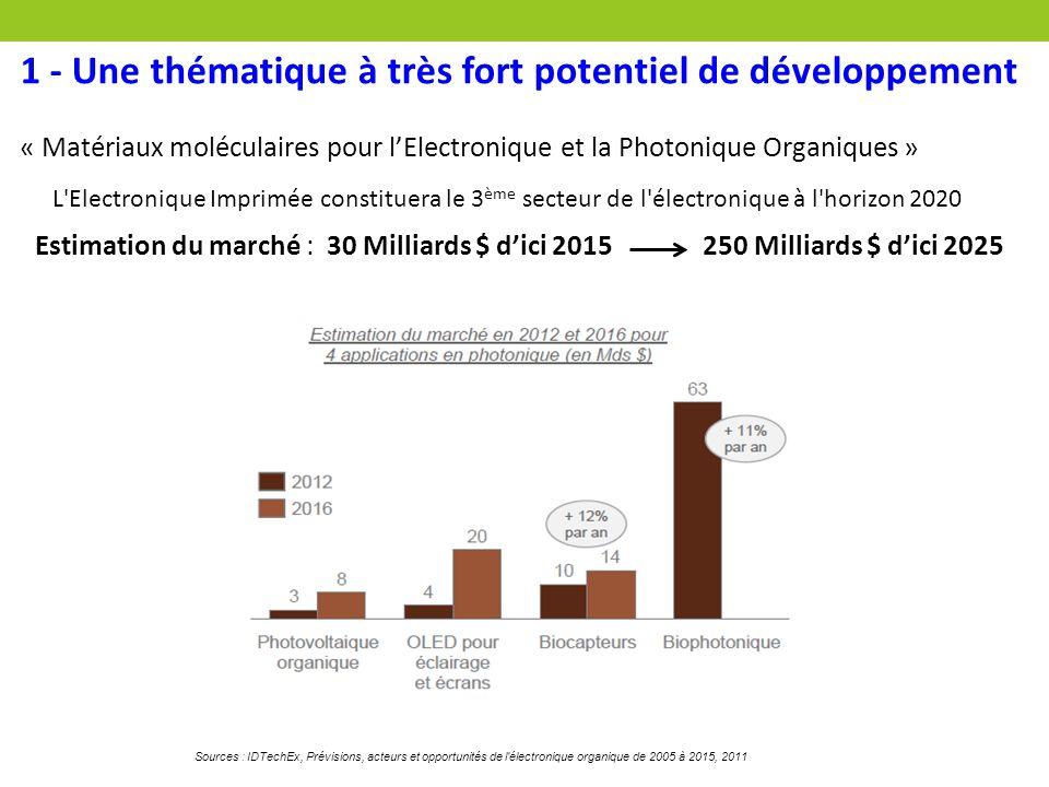 1 - Une thématique à très fort potentiel de développement « Matériaux moléculaires pour l'Electronique et la Photonique Organiques » L'Electronique Im