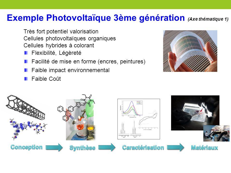 Exemple Photovoltaïque 3ème génération (Axe thématique 1) Très fort potentiel valorisation Cellules photovoltaïques organiques Cellules hybrides à col