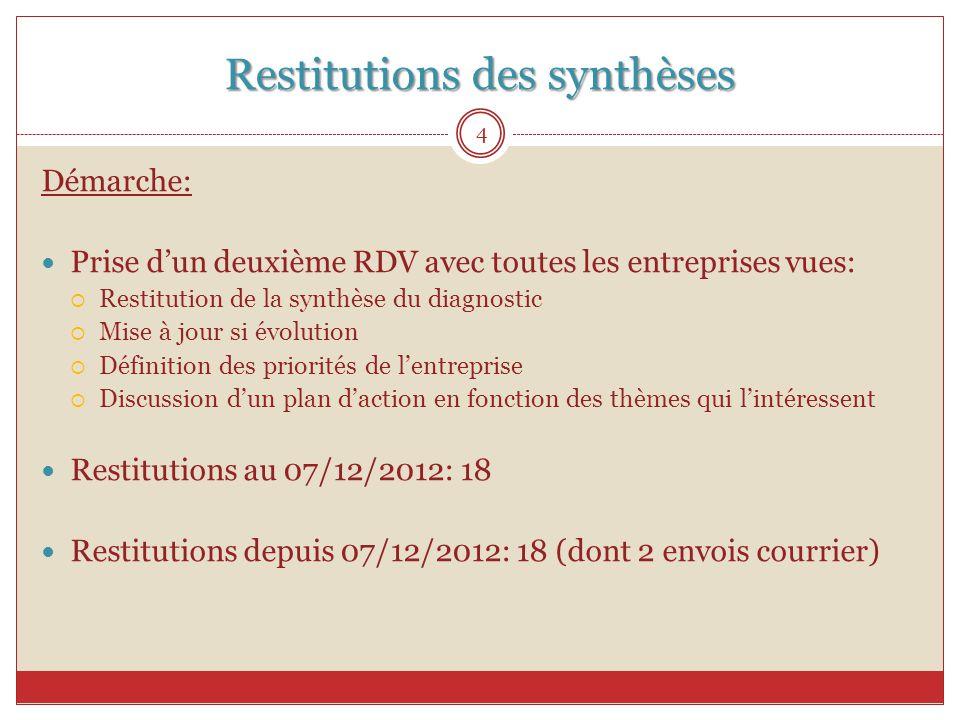 Restitutions des synthèses Démarche: Prise d'un deuxième RDV avec toutes les entreprises vues:  Restitution de la synthèse du diagnostic  Mise à jou