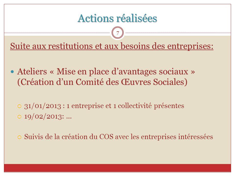 Actions réalisées Suite aux restitutions et aux besoins des entreprises: Ateliers « Mise en place d'avantages sociaux » (Création d'un Comité des Œuvr