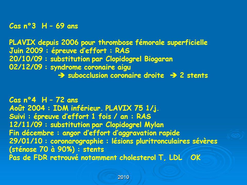 2010 Cas n°3 H – 69 ans PLAVIX depuis 2006 pour thrombose fémorale superficielle Juin 2009 : épreuve d'effort : RAS 20/10/09 : substitution par Clopid