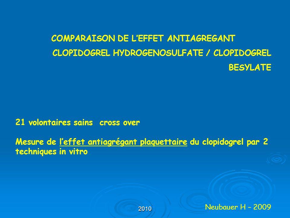 2010 COMPARAISON DE L'EFFET ANTIAGREGANT CLOPIDOGREL HYDROGENOSULFATE / CLOPIDOGREL BESYLATE 21 volontaires sains cross over Mesure de l'effet antiagr