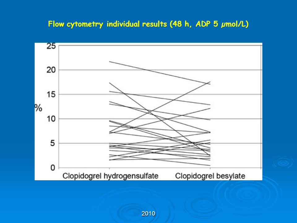 2010 Flow cytometry individual results (48 h, ADP 5 µmol/L)