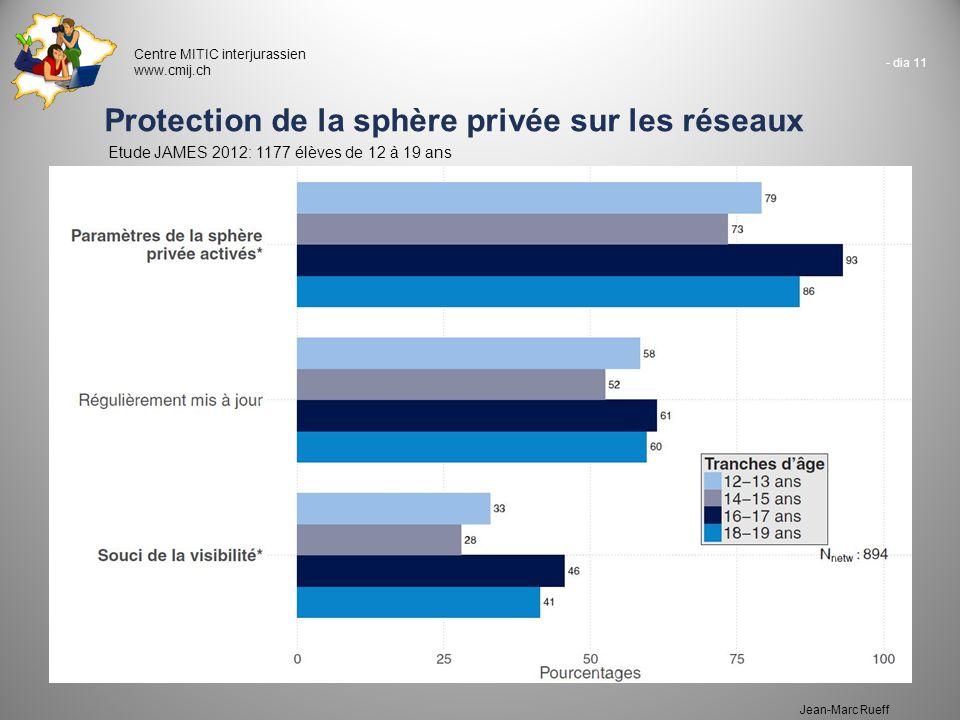 - dia 11 Centre MITIC interjurassien www.cmij.ch Jean-Marc Rueff Protection de la sphère privée sur les réseaux Etude JAMES 2012: 1177 élèves de 12 à