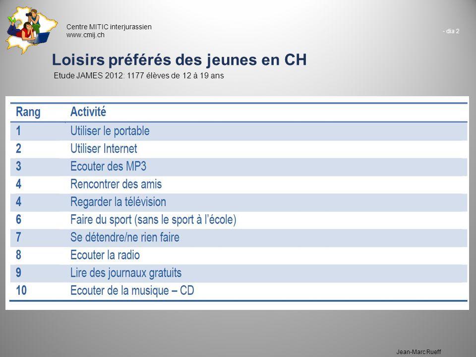 - dia 2 Centre MITIC interjurassien www.cmij.ch Jean-Marc Rueff Loisirs préférés des jeunes en CH Etude JAMES 2012: 1177 élèves de 12 à 19 ans