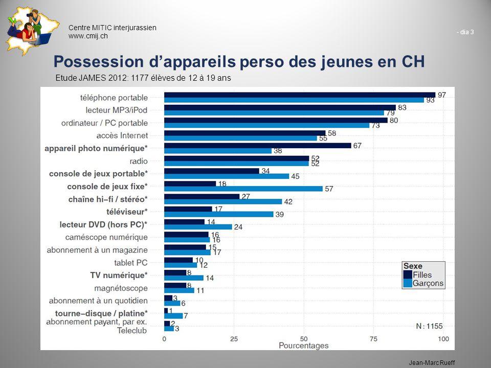- dia 3 Centre MITIC interjurassien www.cmij.ch Jean-Marc Rueff Possession d'appareils perso des jeunes en CH Etude JAMES 2012: 1177 élèves de 12 à 19