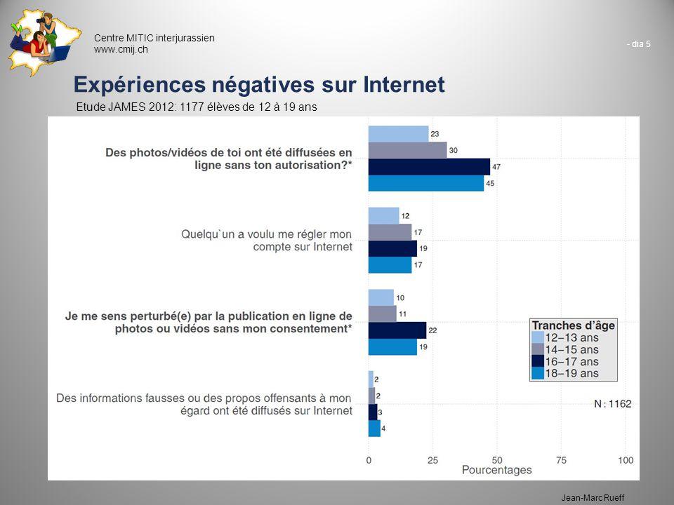 - dia 5 Centre MITIC interjurassien www.cmij.ch Jean-Marc Rueff Expériences négatives sur Internet Etude JAMES 2012: 1177 élèves de 12 à 19 ans