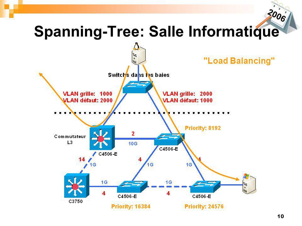 10 2006 Spanning-Tree: Salle Informatique