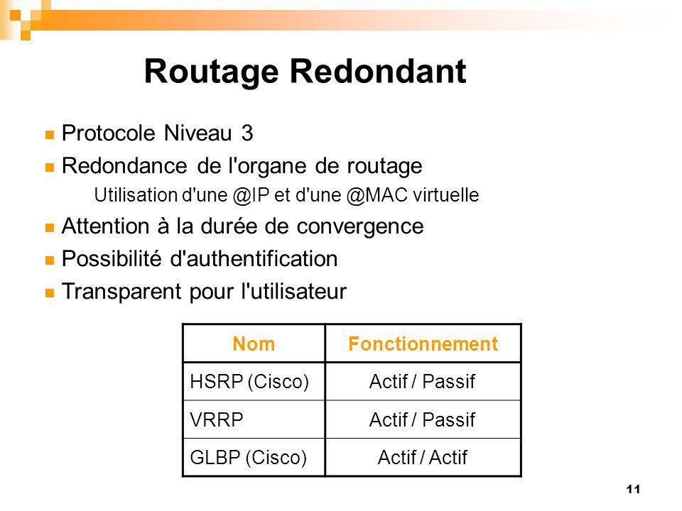 11 Routage Redondant Protocole Niveau 3 Redondance de l'organe de routage Utilisation d'une @IP et d'une @MAC virtuelle Attention à la durée de conver