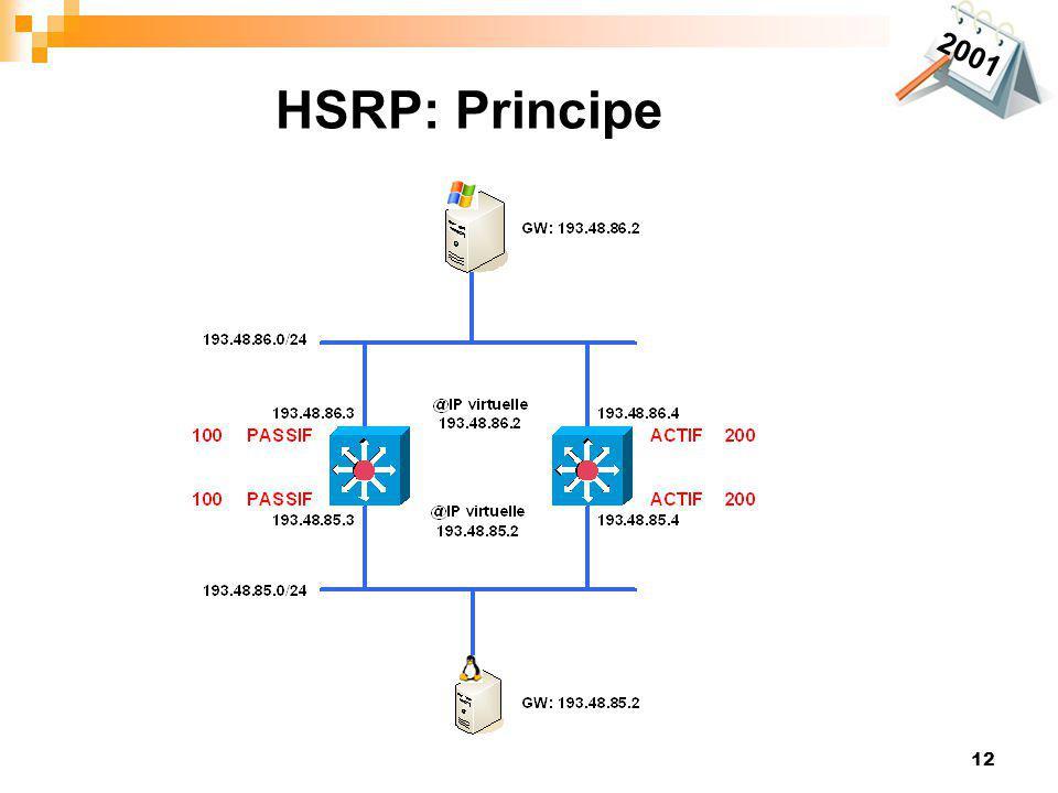 12 HSRP: Principe 2001