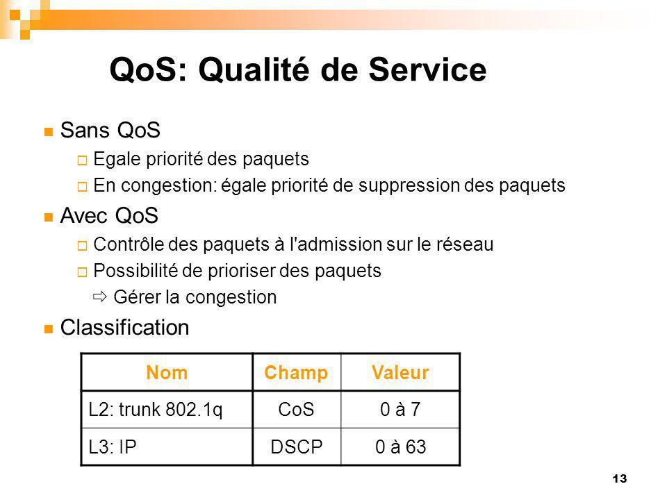 13 QoS: Qualité de Service NomChampValeur L2: trunk 802.1qCoS0 à 7 L3: IPDSCP0 à 63 Sans QoS  Egale priorité des paquets  En congestion: égale prior