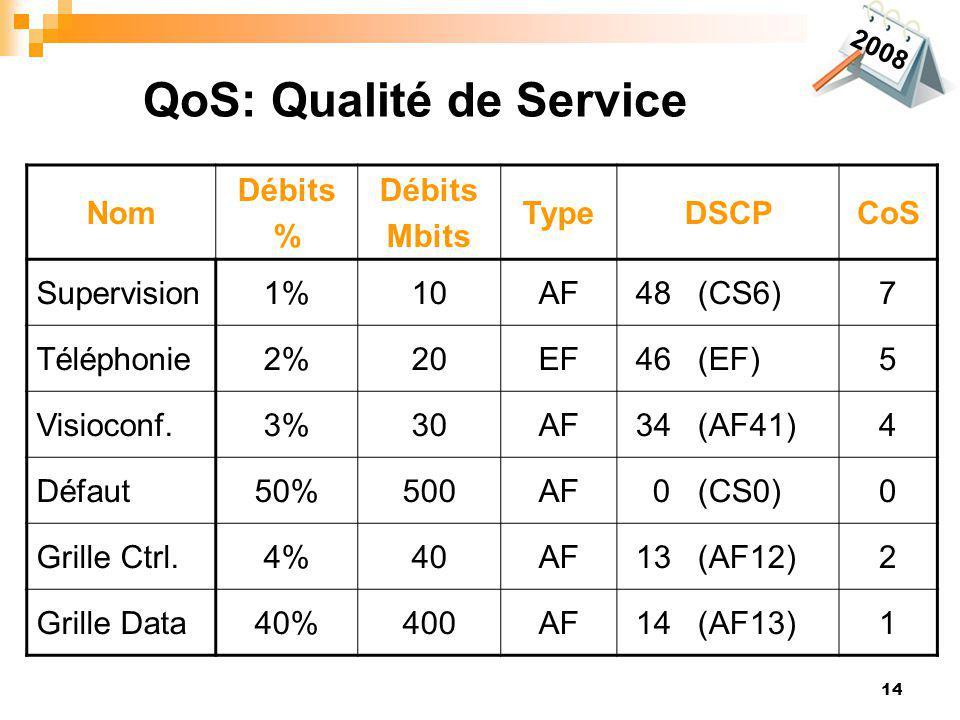 14 QoS: Qualité de Service Nom Débits % Débits Mbits TypeDSCPCoS Supervision1%10AF 48 (CS6)7 Téléphonie2%20EF 46 (EF)5 Visioconf.3%30AF 34 (AF41)4 Déf