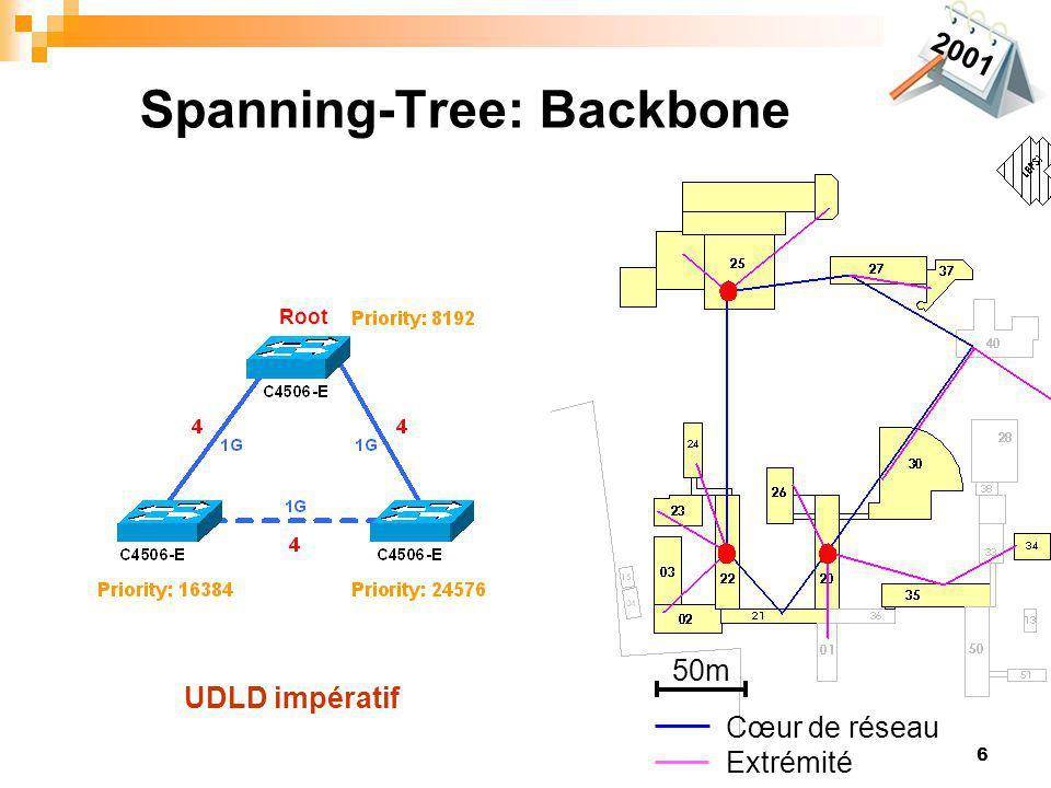 6 Spanning-Tree: Backbone 50m Cœur de réseau Extrémité 2001 UDLD impératif Root