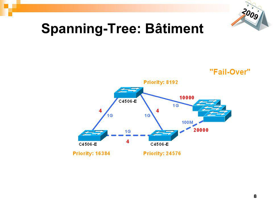 8 Spanning-Tree: Bâtiment 2009