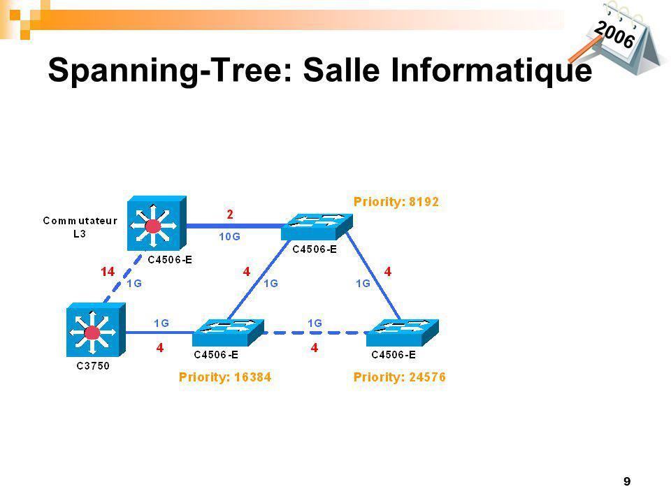 9 2006 Spanning-Tree: Salle Informatique
