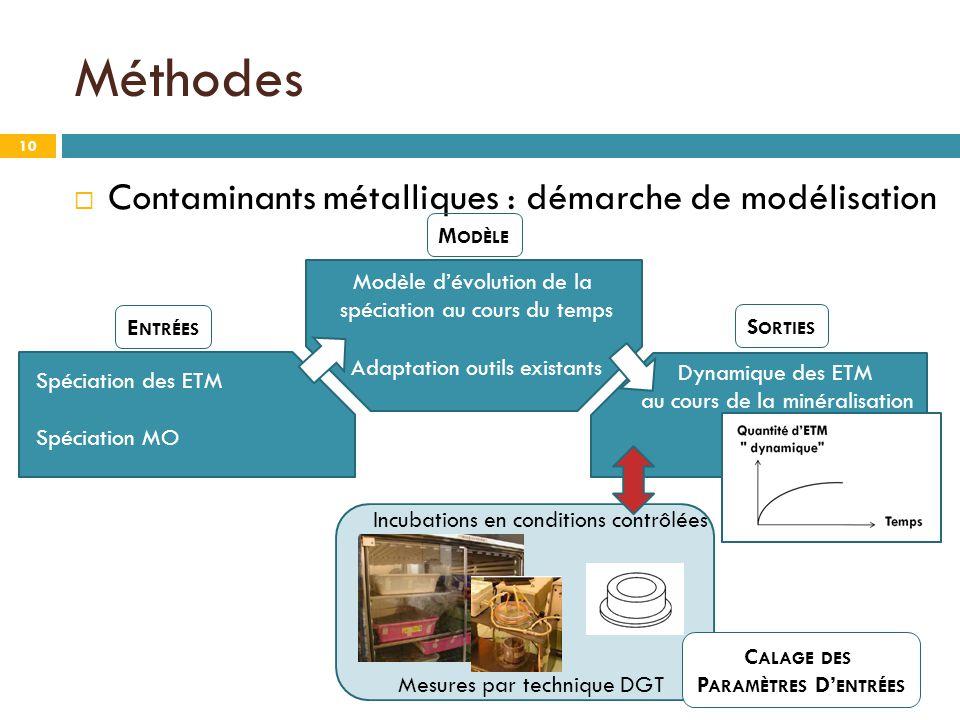 Contaminants métalliques : démarche de modélisation M ODÈLE E NTRÉES C ALAGE DES P ARAMÈTRES D' ENTRÉES S ORTIES Dynamique des ETM au cours de la mi