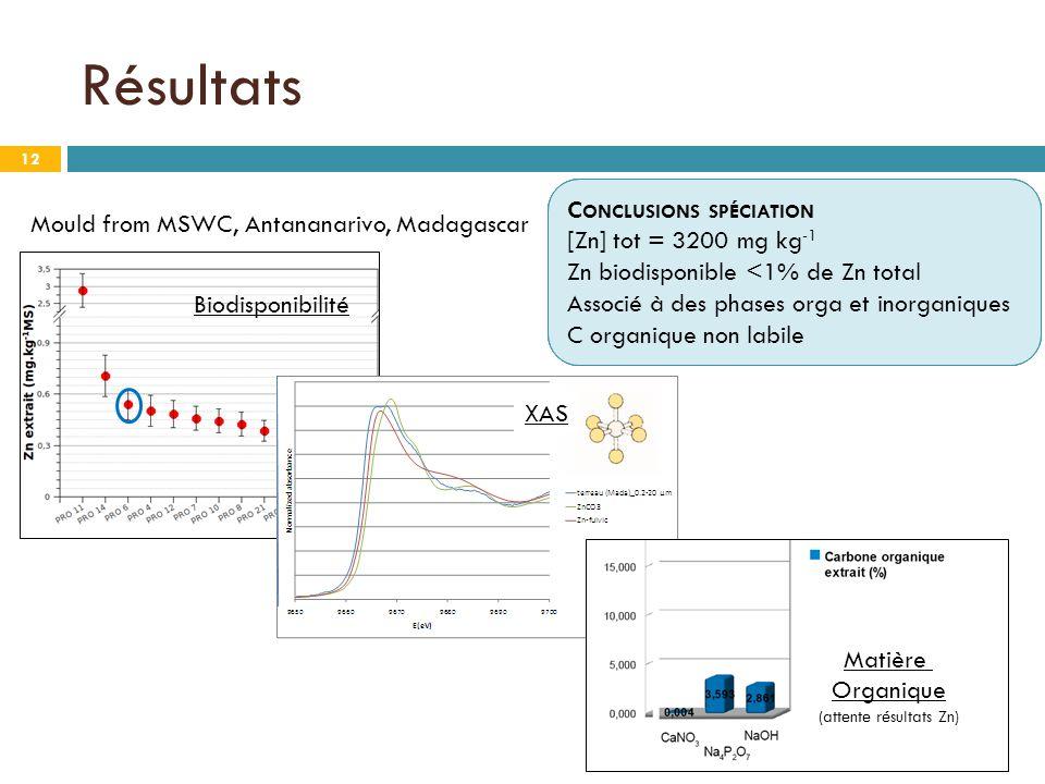 Biodisponibilité Résultats 12 Mould from MSWC, Antananarivo, Madagascar XAS Matière Organique (attente résultats Zn) C ONCLUSIONS SPÉCIATION [Zn] tot = 3200 mg kg -1 C ONCLUSIONS SPÉCIATION [Zn] tot = 3200 mg kg -1 Zn biodisponible <1% de Zn total C ONCLUSIONS SPÉCIATION [Zn] tot = 3200 mg kg -1 Zn biodisponible <1% de Zn total Associé à des phases orga et inorganiques C ONCLUSIONS SPÉCIATION [Zn] tot = 3200 mg kg -1 Zn biodisponible <1% de Zn total Associé à des phases orga et inorganiques C organique non labile