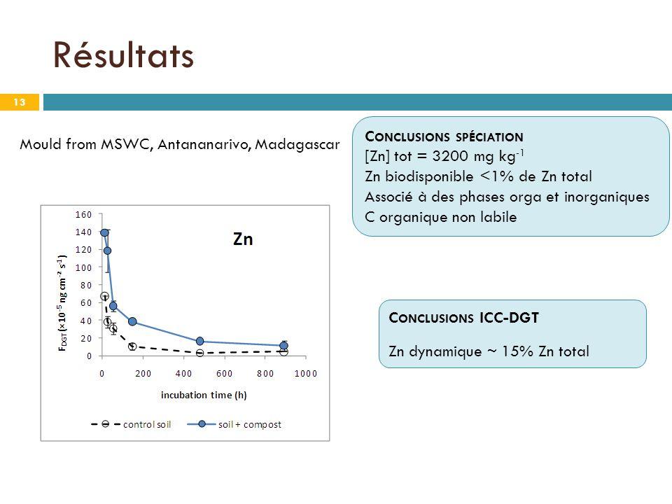 Résultats 13 C ONCLUSIONS ICC-DGT Zn dynamique  15% Zn total C ONCLUSIONS SPÉCIATION [Zn] tot = 3200 mg kg -1 Zn biodisponible <1% de Zn total Associé à des phases orga et inorganiques C organique non labile Mould from MSWC, Antananarivo, Madagascar