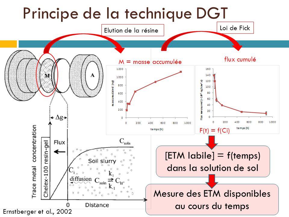 Mesure des ETM disponibles au cours du temps Ernstberger et al., 2002 Elution de la résine M = masse accumulée flux cumulé Loi de Fick [ETM labile] = f(temps) dans la solution de sol F(t) = f(Ci) Principe de la technique DGT