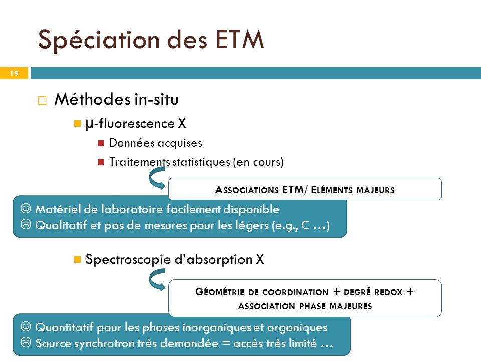 19  Méthodes in-situ µ-fluorescence X Données acquises Traitements statistiques (en cours) Spectroscopie d'absorption X Spéciation des ETM Matériel de laboratoire facilement disponible  Qualitatif et pas de mesures pour les légers (e.g., C …) Quantitatif pour les phases inorganiques et organiques  Source synchrotron très demandée = accès très limité … A SSOCIATIONS ETM/ E LÉMENTS MAJEURS G ÉOMÉTRIE DE COORDINATION + DEGRÉ REDOX + ASSOCIATION PHASE MAJEURES