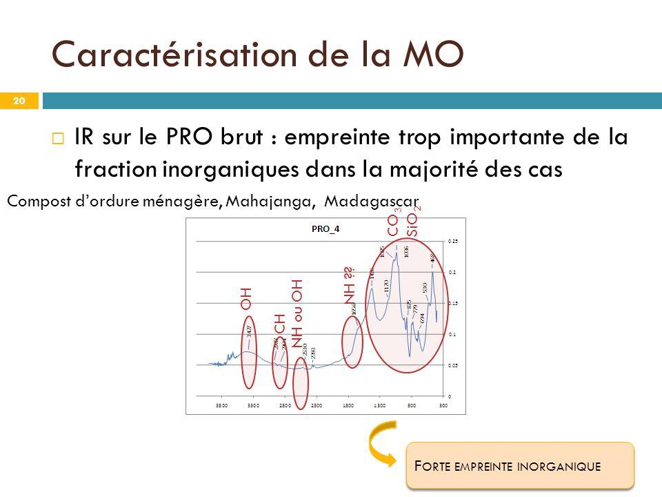 Caractérisation de la MO 20  IR sur le PRO brut : empreinte trop importante de la fraction inorganiques dans la majorité des cas F ORTE EMPREINTE INO