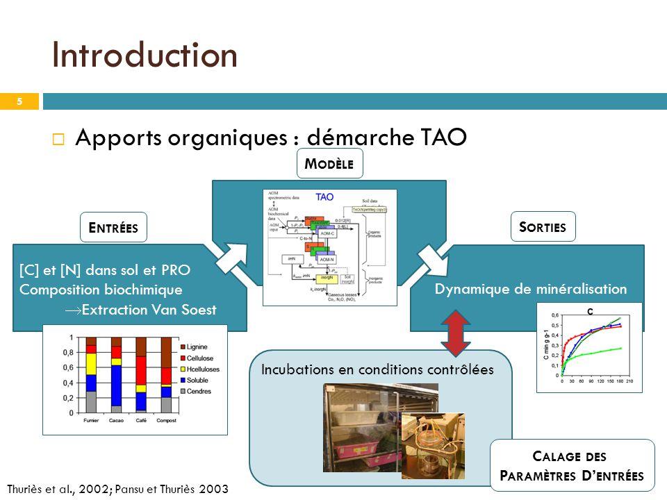 Introduction  Apports organiques : démarche TAO [C] et [N] dans sol et PRO Composition biochimique  Extraction Van Soest E NTRÉES M ODÈLE S ORTIES D