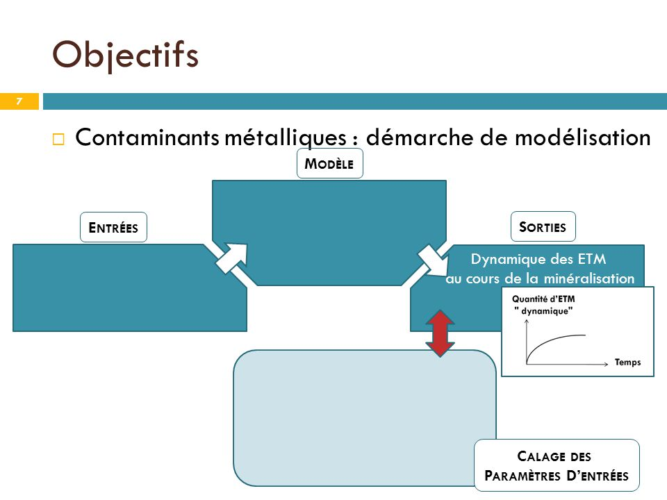 Objectifs  Contaminants métalliques : démarche de modélisation M ODÈLE E NTRÉES C ALAGE DES P ARAMÈTRES D' ENTRÉES S ORTIES Dynamique des ETM au cour