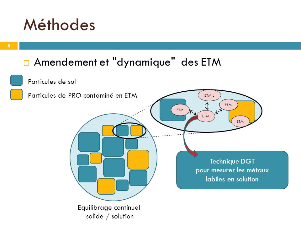  Amendement et dynamique des ETM Méthodes Equilibrage continuel solide / solution ETM    ETM-L 8 Particules de sol Particules de PRO contaminé en ETM Technique DGT pour mesurer les métaux labiles en solution
