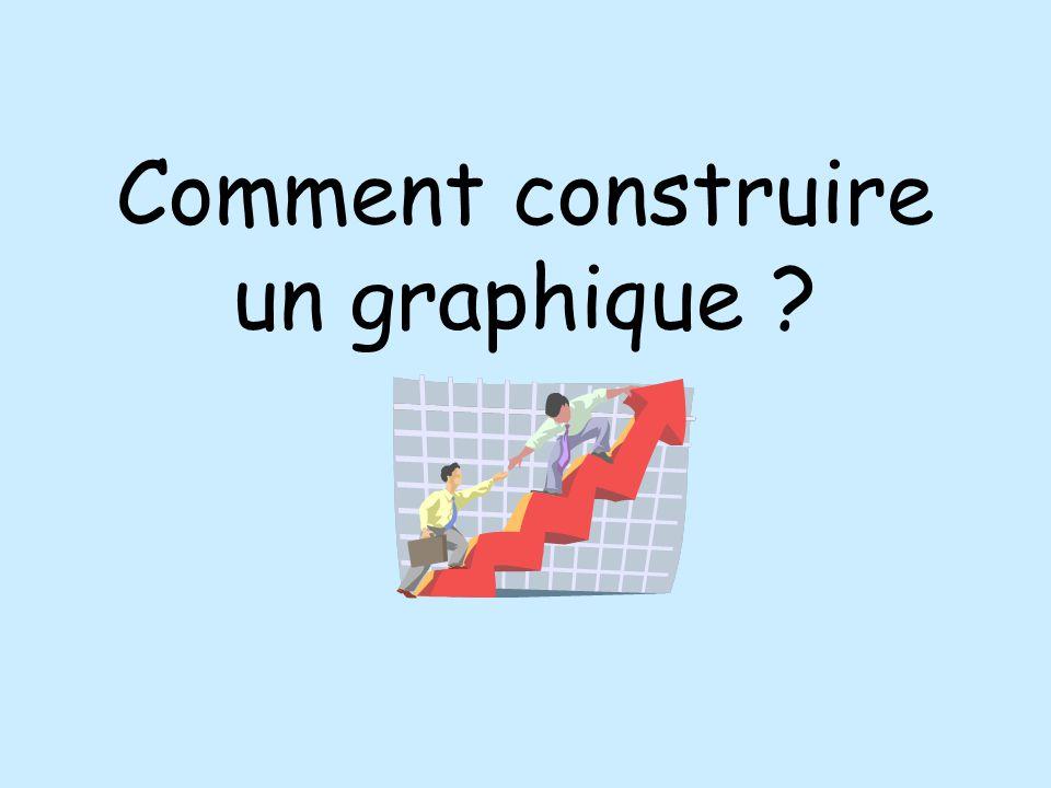 Comment construire un graphique ?