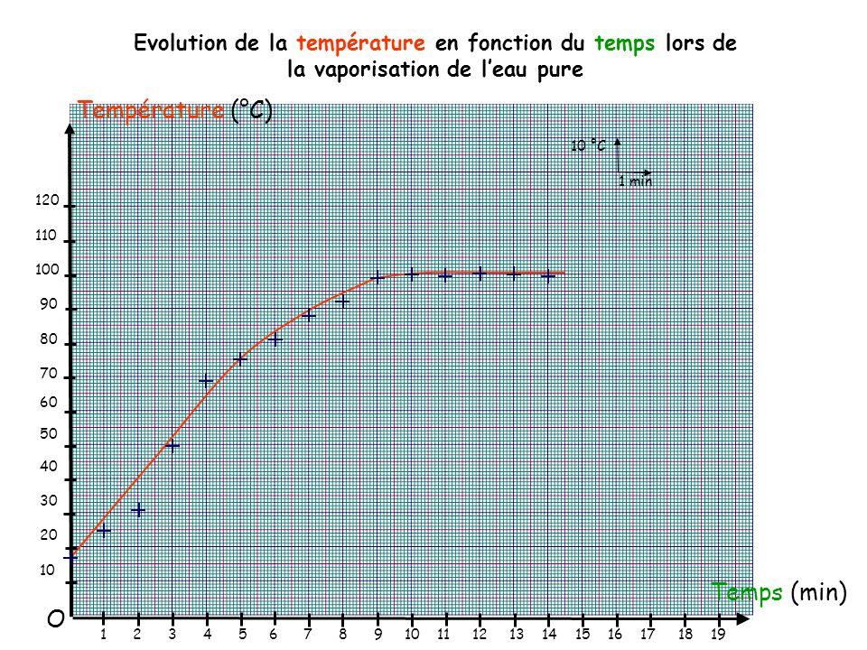 Température (°C) Temps (min) O 10 °C 1 min 120 110 100 90 80 70 60 50 40 30 20 10 1 2 3 4 5 6 7 8 9 10 11 12 13 14 15 16 17 18 19 Evolution de la température en fonction du temps lors de la vaporisation de l'eau pure