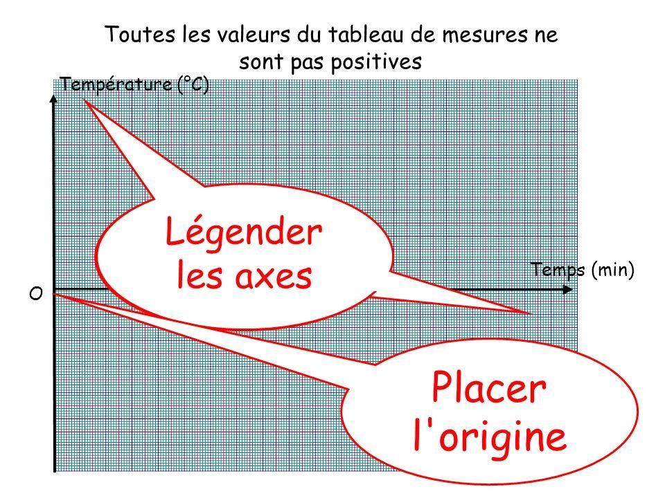 Toutes les valeurs du tableau de mesures ne sont pas positives Température (°C) Temps (min) Tracer les axes Légender les axes O Placer l origine