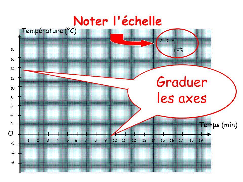 Température (°C) Temps (min) Graduer les axes O Noter l échelle 2 °C 1 min 18 16 14 12 10 8 6 4 2 -2 -4 -6 1 2 3 4 5 6 7 8 9 10 11 12 13 14 15 16 17 18 19