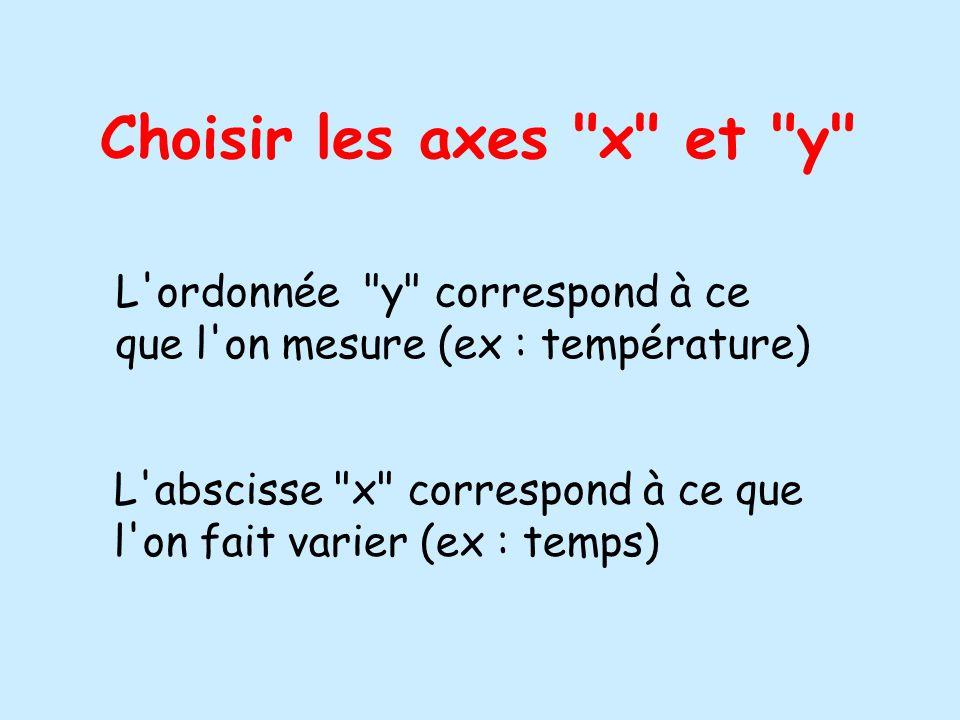 Choisir les axes x et y L ordonnée y correspond à ce que l on mesure (ex : température) L abscisse x correspond à ce que l on fait varier (ex : temps)