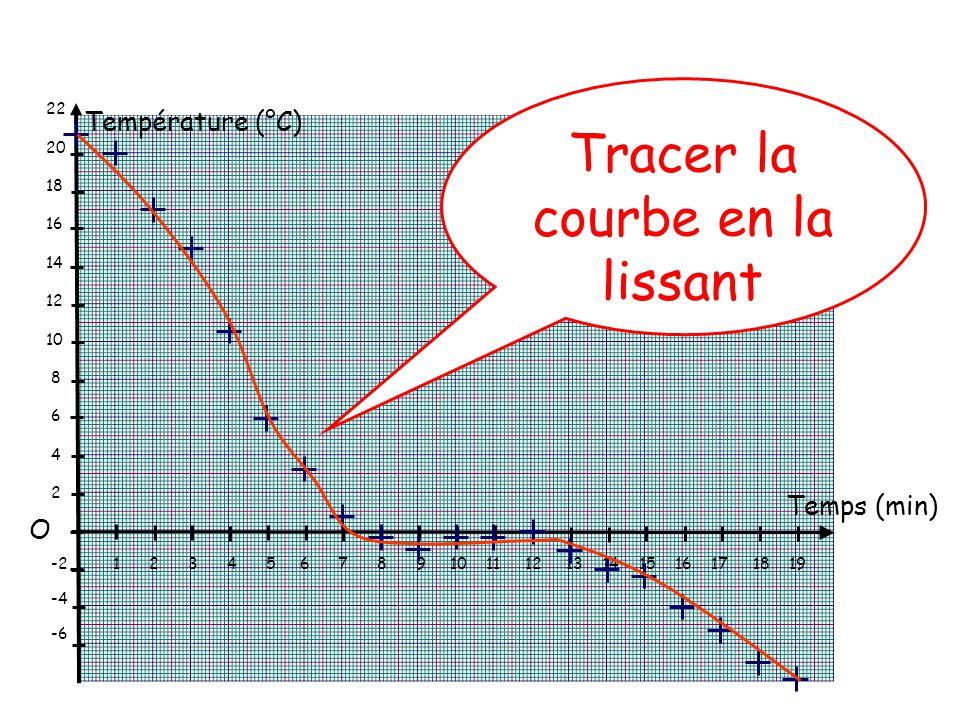 Température (°C) Temps (min) 2 °C 1 min 22 20 18 16 14 12 10 8 6 4 2 -2 -4 -6 1 2 3 4 5 6 7 8 9 10 11 12 13 14 15 16 17 18 19 O Tracer la courbe en la lissant