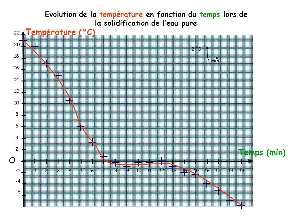 Température (°C) Temps (min) 2 °C 1 min 22 20 18 16 14 12 10 8 6 4 2 -2 -4 -6 1 2 3 4 5 6 7 8 9 10 11 12 13 14 15 16 17 18 19 O Evolution de la température en fonction du temps lors de la solidification de l'eau pure