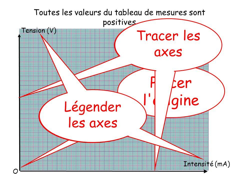 Toutes les valeurs du tableau de mesures sont positives Tension (V) Intensité (mA) Placer l origine Tracer les axes Légender les axes O