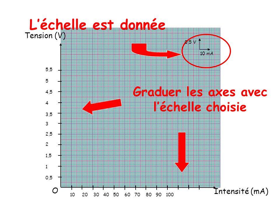 5,5 5 4,5 4 3,5 3 2,5 2 1,5 1 0,5 Graduer les axes avec l'échelle choisie 10 20 30 40 50 60 70 80 90 100 L'échelle est donnée 0,5 V 10 mA O Tension (V) Intensité (mA)
