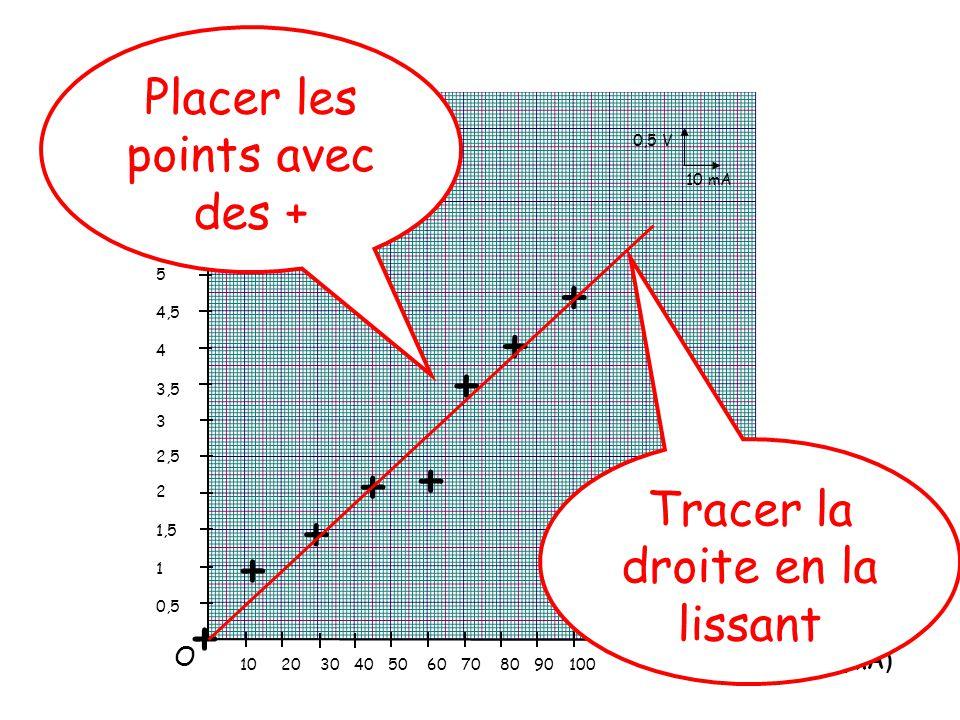 Tension (V) Intensité (mA ) 5,5 5 4,5 4 3,5 3 2,5 2 1,5 1 0,5 10 20 30 40 50 60 70 80 90 100 + + + + + + + + Placer les points avec des + Tracer la droite en la lissant 0,5 V 10 mA O