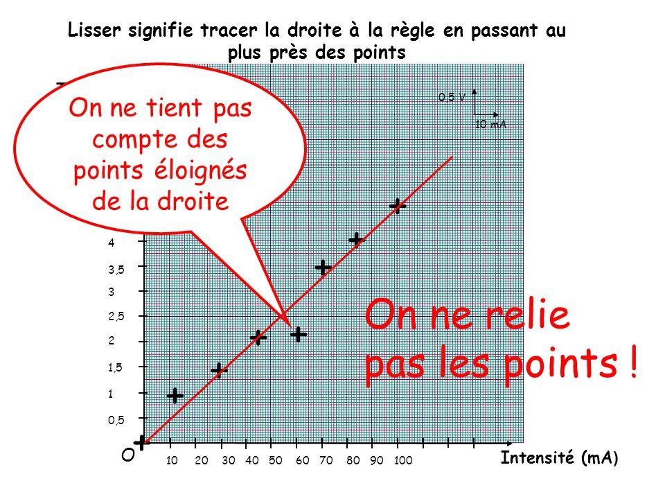 Tension (V) Intensité (mA ) 5,5 5 4,5 4 3,5 3 2,5 2 1,5 1 0,5 10 20 30 40 50 60 70 80 90 100 + + + + + + + + On ne tient pas compte des points éloignés de la droite 0,5 V 10 mA O Lisser signifie tracer la droite à la règle en passant au plus près des points On ne relie pas les points !