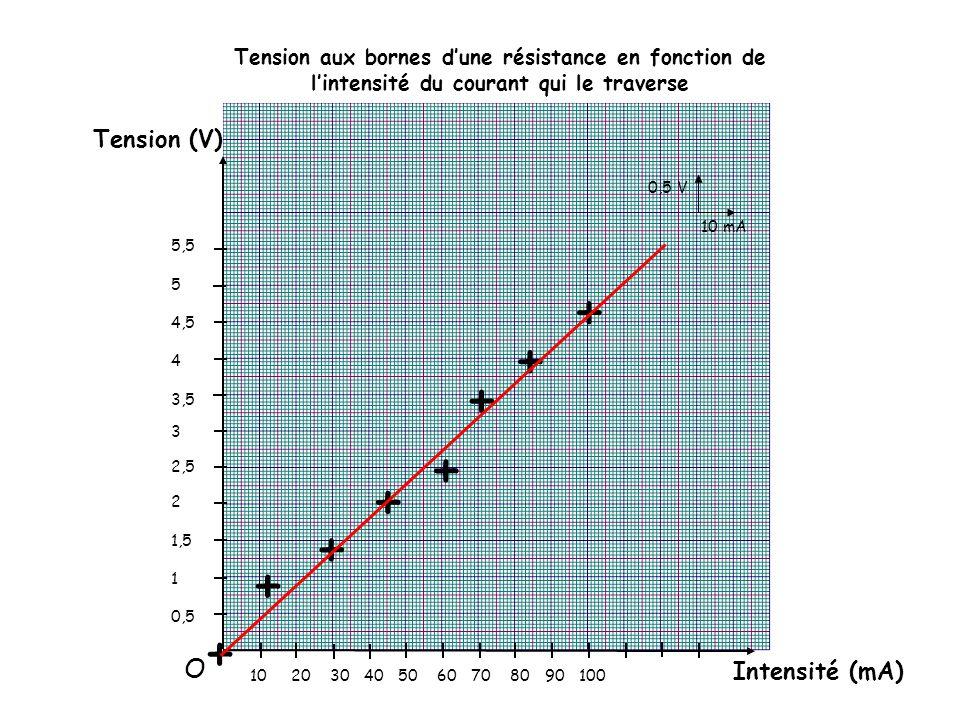 Tension (V) Intensité (mA) 5,5 5 4,5 4 3,5 3 2,5 2 1,5 1 0,5 10 20 30 40 50 60 70 80 90 100 + + + + + + + + Tension aux bornes d'une résistance en fonction de l'intensité du courant qui le traverse 0,5 V 10 mA O