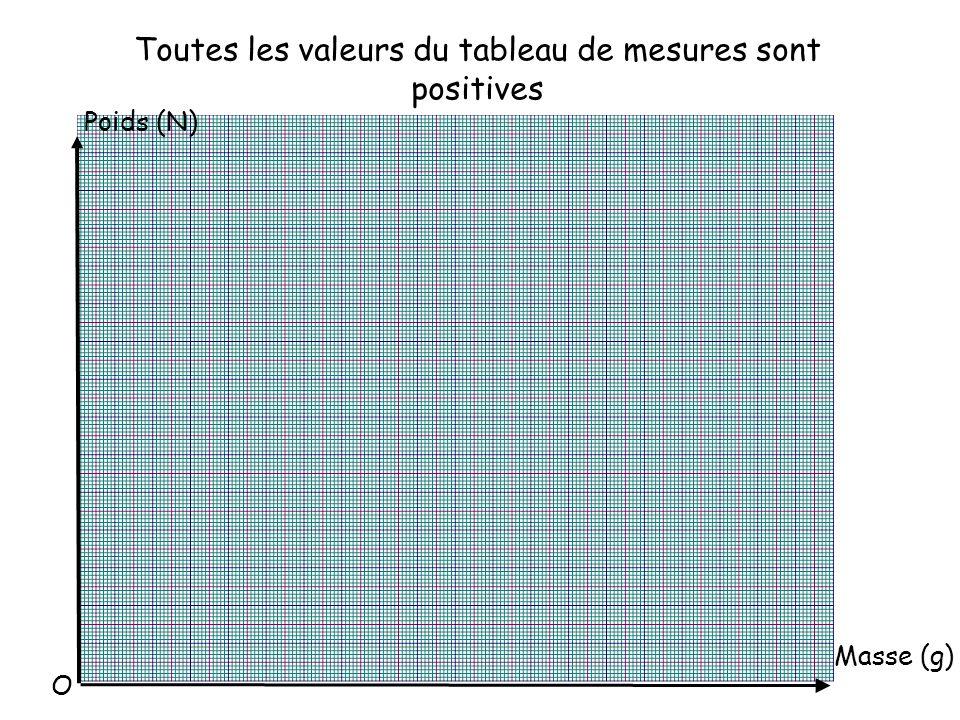 Toutes les valeurs du tableau de mesures sont positives Poids (N) Masse (g) O