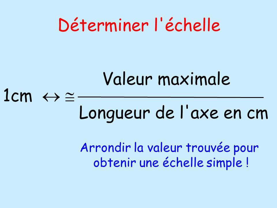 Déterminer l échelle 1cm   Valeur maximale Longueur de l axe en cm Arrondir la valeur trouvée pour obtenir une échelle simple !